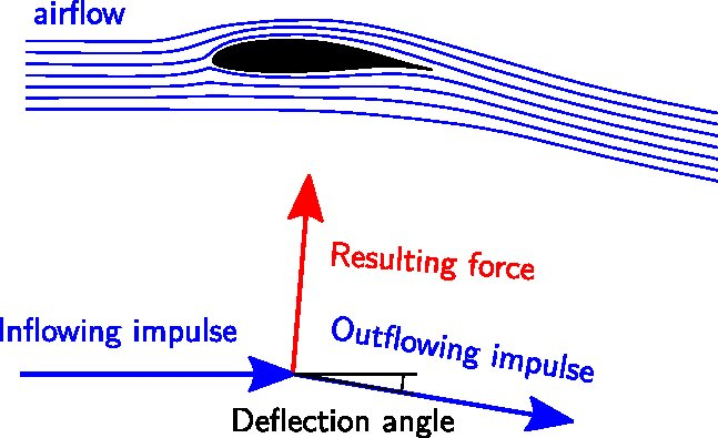 streamlines around a wing and direction of impulses
